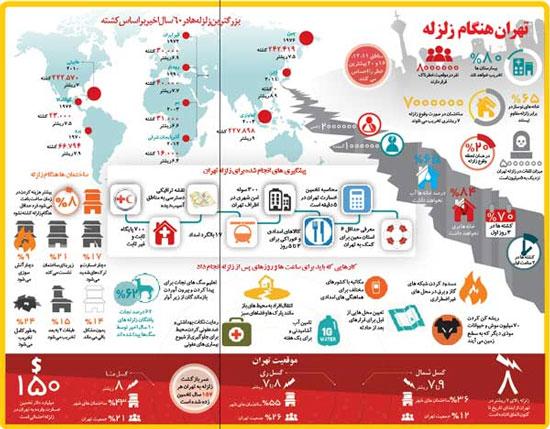 خسارت های زلزله تهران