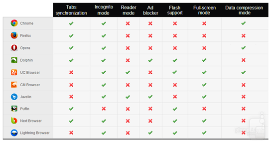 Table-best-android-browser-2014-edition