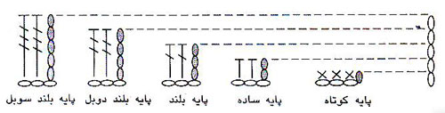 زنجیر چرخشی - قلاب بافی