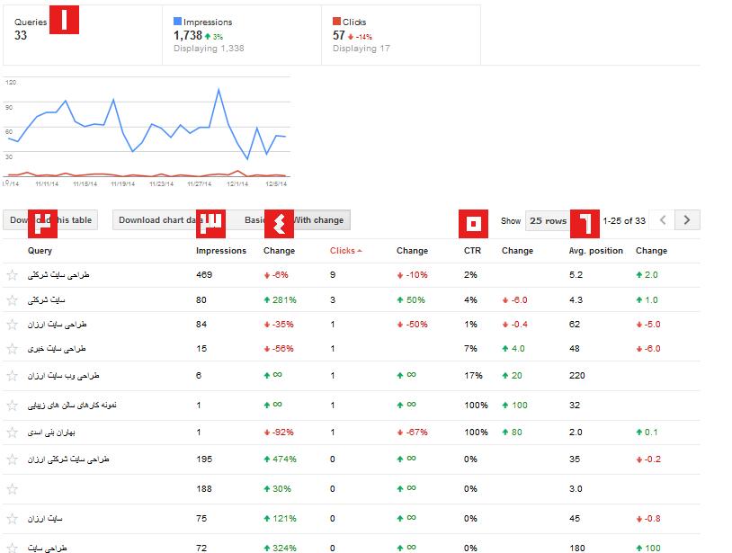 Search Queries در گوگل وبمستر