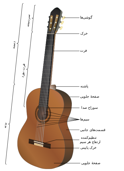 ساز گیتار