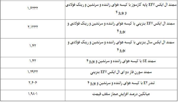 افزایش قیمت خودرو محصولات ایرانخودرو
