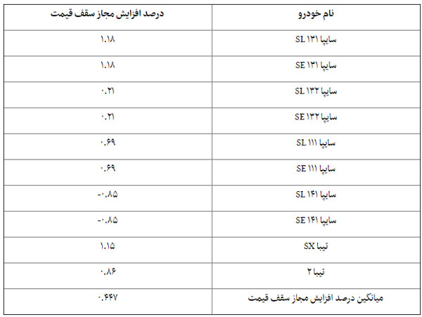 افزایش قیمت خودرو محصولات سایپا