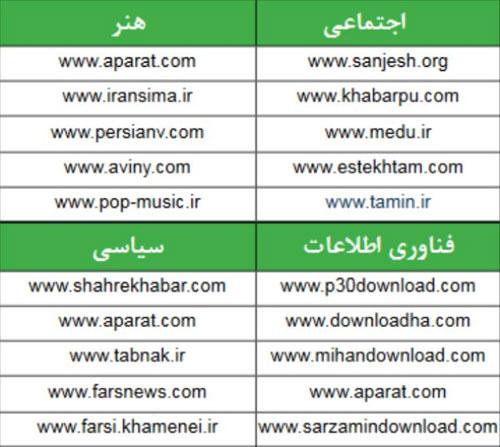 تحلیل ذائقه کاربران ایرانی در وب/ ۱۰ پرسوجوی اول موتورهای جستجو