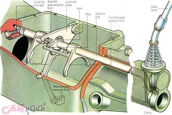 گیربکس ماشین