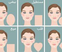 شخصیت شناسی از روی شکل صورت