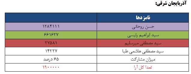 نتایج انتخابات ریاست جمهوری 96 به تفکیک استان - آذربایجان شرقی