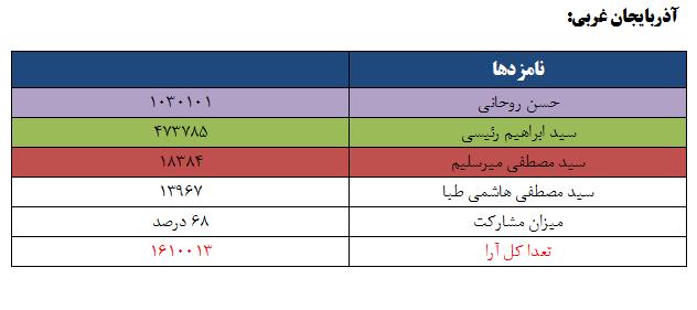 نتایج انتخابات ریاست جمهوری 96 به تفکیک استان - آذربایجان غربی