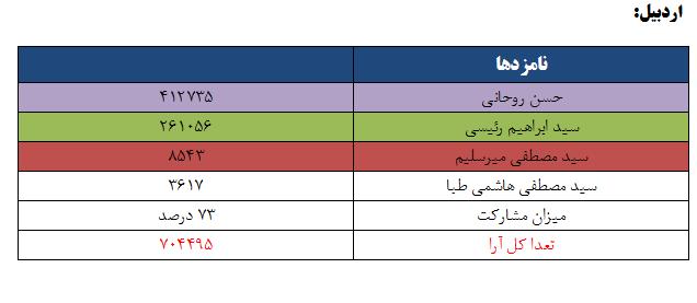 نتایج انتخابات ریاست جمهوری 96 به تفکیک استان - اردبیل