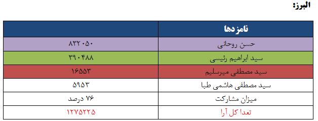 نتایج انتخابات ریاست جمهوری 96 به تفکیک استان - البرز