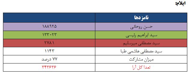 نتایج انتخابات ریاست جمهوری 96 به تفکیک استان - ایلام