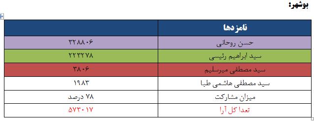 نتایج انتخابات ریاست جمهوری 96 به تفکیک استان - بوشهر