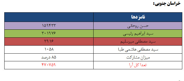 نتایج انتخابات ریاست جمهوری 96 به تفکیک استان - خراسان جنوبی