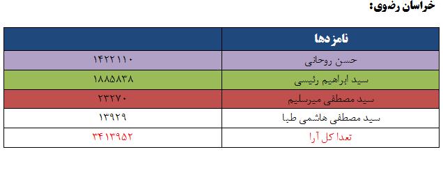 نتایج انتخابات ریاست جمهوری 96 به تفکیک استان - خراسان رضوی