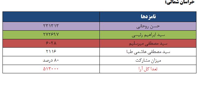 نتایج انتخابات ریاست جمهوری 96 به تفکیک استان - خراسان شمالی