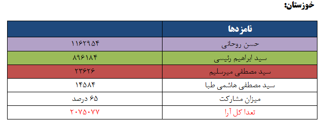نتایج انتخابات ریاست جمهوری 96 به تفکیک استان - خوزستان