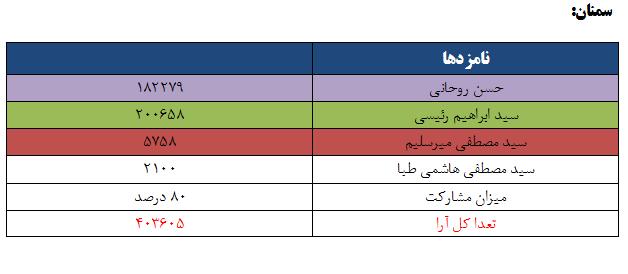 نتایج انتخابات ریاست جمهوری 96 به تفکیک استان - سمنان