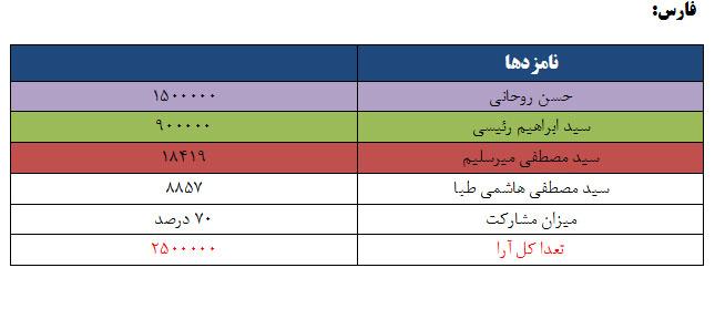 نتایج انتخابات ریاست جمهوری 96 به تفکیک استان - فارس