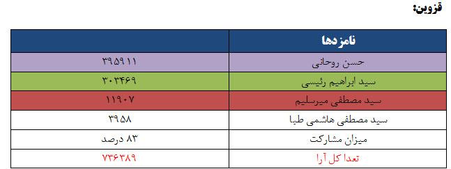 نتایج انتخابات ریاست جمهوری 96 به تفکیک استان - قزوین