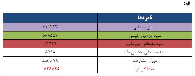 نتایج انتخابات ریاست جمهوری 96 به تفکیک استان - قم