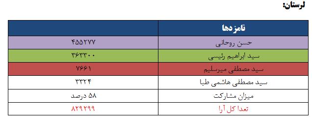 نتایج انتخابات ریاست جمهوری 96 به تفکیک استان - لرستان