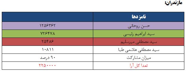 نتایج انتخابات ریاست جمهوری 96 به تفکیک استان - مازندران