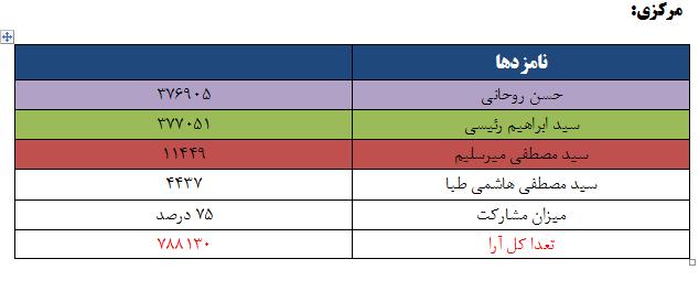 نتایج انتخابات ریاست جمهوری 96 به تفکیک استان - مرکزی