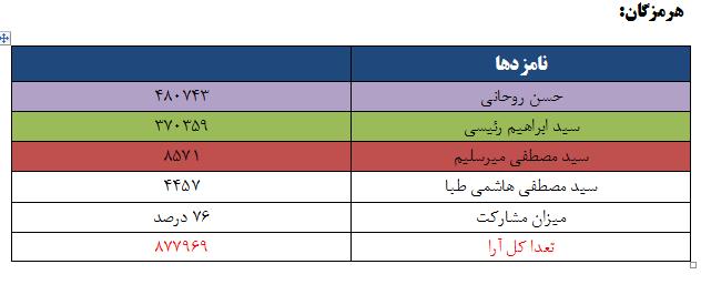 نتایج انتخابات ریاست جمهوری 96 به تفکیک استان - هرمزگان