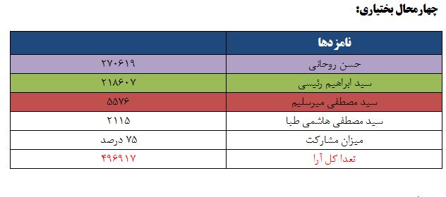 نتایج انتخابات ریاست جمهوری 96 به تفکیک استان - چهارمحال بختیاری