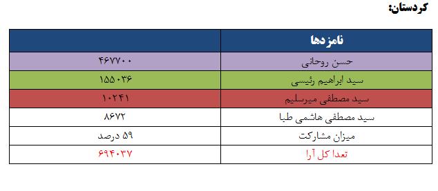 نتایج انتخابات ریاست جمهوری 96 به تفکیک استان - کردستان