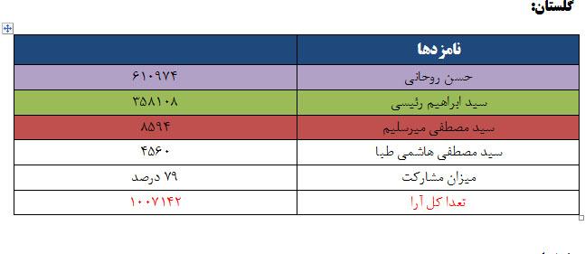 نتایج انتخابات ریاست جمهوری 96 به تفکیک استان - گلستان