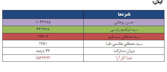 نتایج انتخابات ریاست جمهوری 96 به تفکیک استان - گیلان