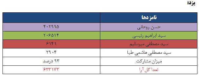 نتایج انتخابات ریاست جمهوری 96 به تفکیک استان - یزد