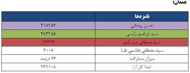 نتایج انتخابات ریاست جمهوری 96 به تفکیک استان - آذربایجان همدان