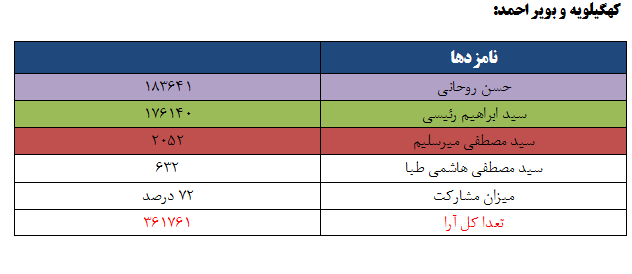 نتایج انتخابات ریاست جمهوری 96 به تفکیک استان - کهگیبویه و بویر احمد