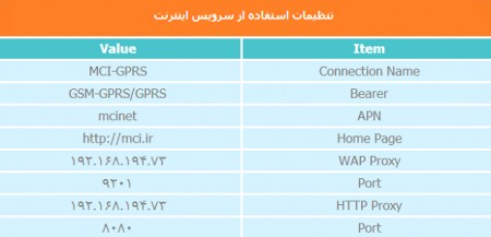 تنظیمات اینترنت همراه اول , تنظیمات اینترنت همراه اول اندروید , تنظیمات اینترنت همراه اول 3G