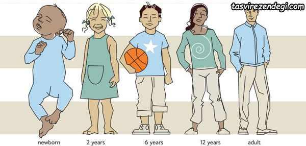 اندازه کودکان و بزگسالان