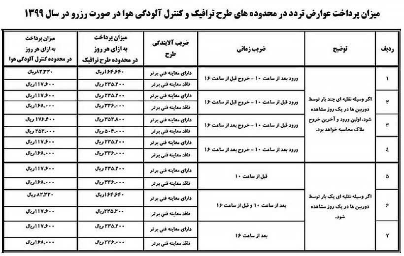 قیمت و عوارض ورود به طرح ترافیک تهران در سال 99