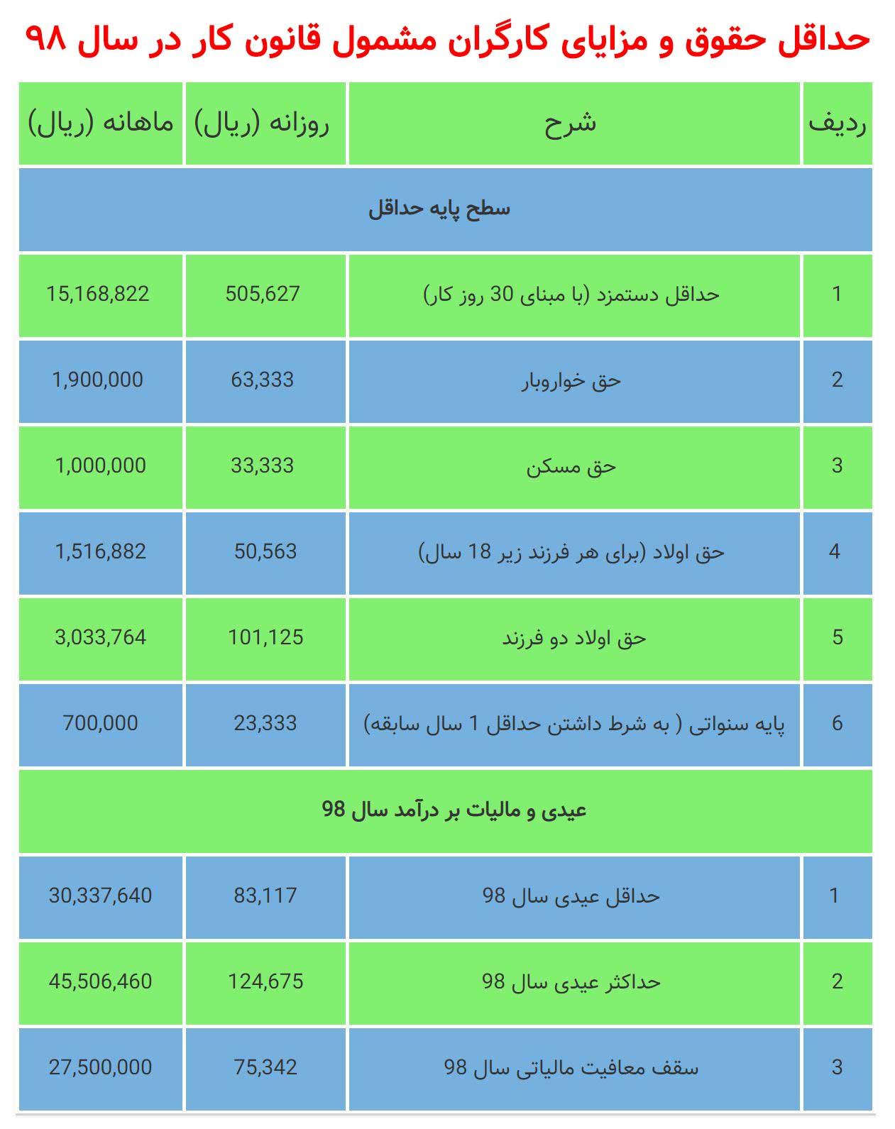 جدول قانون کار و عیدی سال 98