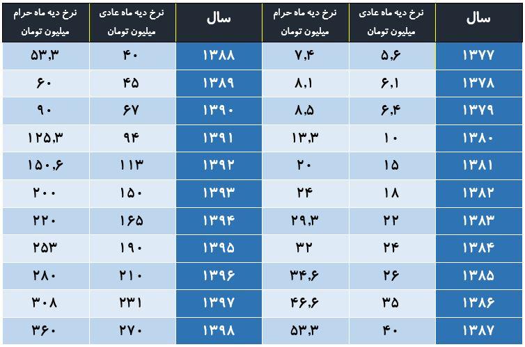 جدول نرخ دیه