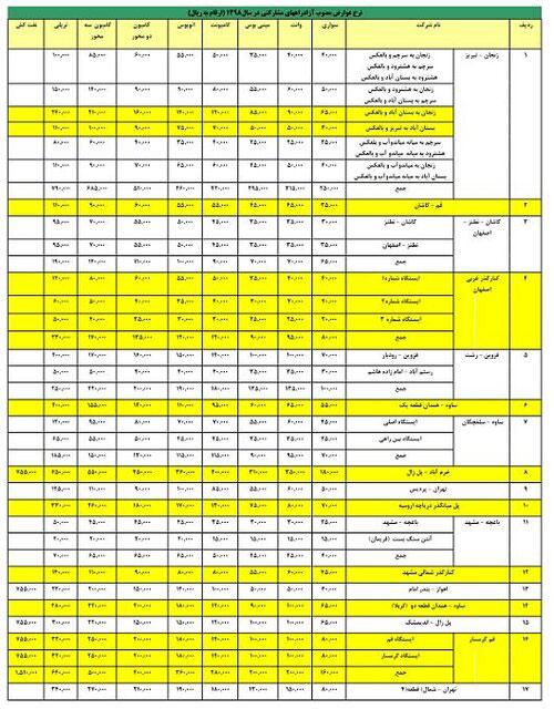 جدول نرخ عوارض آزادراه های کشور