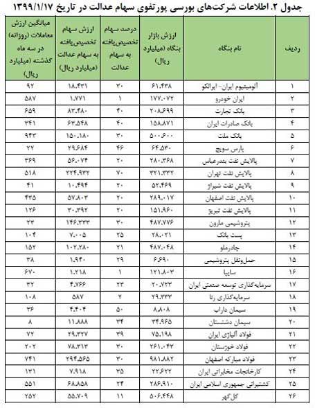 لیست شرکت های بورسی حاضر در سبد سهام عدالت